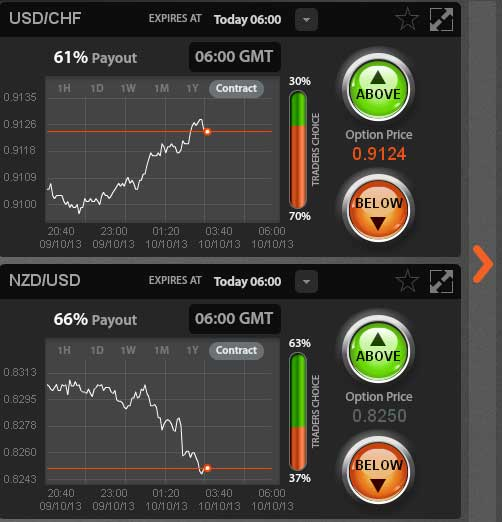 Binary options end of day expiry