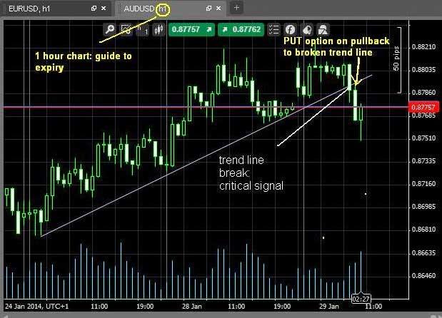 Binary.com platform chart
