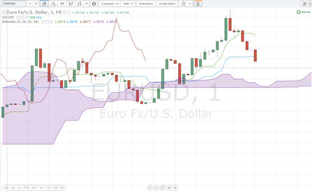 Eur/usd binary option chart