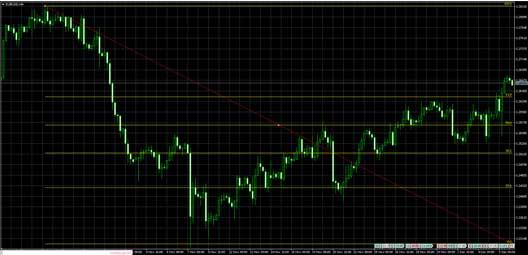 Profitable Financial Trading