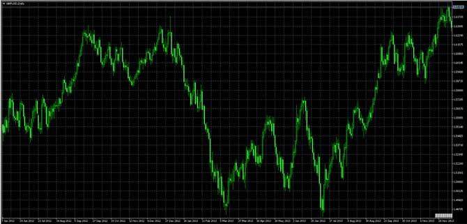 Profitable Financial Trading 3