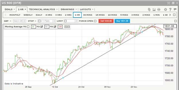 Profitable Financial Trading 5