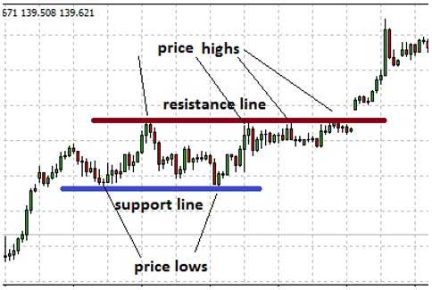 Using support and resistance in binary options