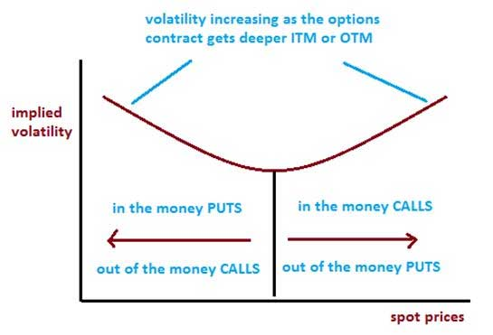 Binary option implied vol