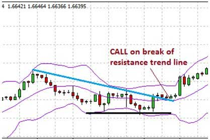 Bollinger Band CALL trade