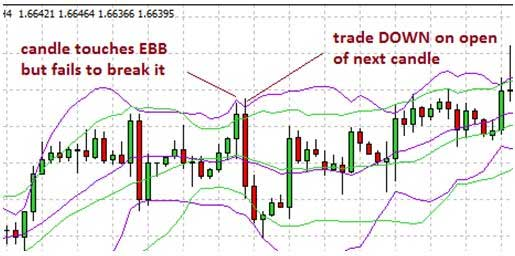 Bollinger Band DOWN trade