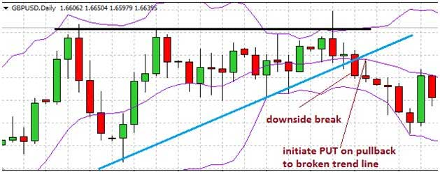Bollinger Band PUT trade