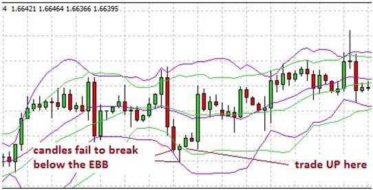 Bollinger Band UP trade