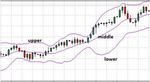 Bollinger bands shape