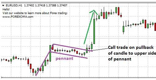 CALL trade with bullish pennant