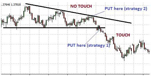 Descending Triangle: 2 Trade Setups