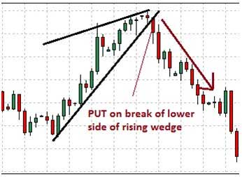 Rising wedge PUT setup