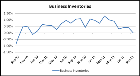 111511_Business_Inventories_September_body_Chart_3
