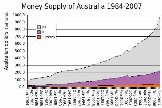 Money_supply_of_Australia_1984-2007