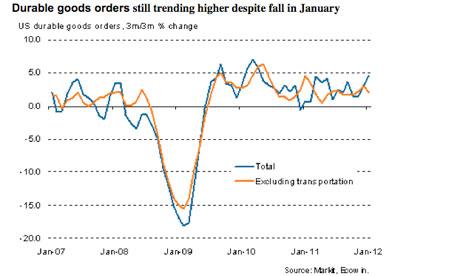 US durable goods orders