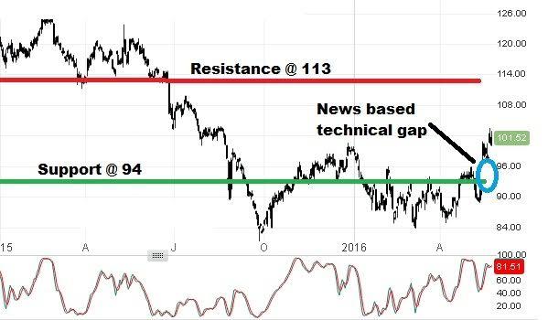monsanto stock price: may 24th 2016