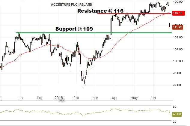 Accenture Stock Price: June 28th 2016