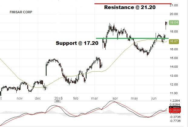 Finisar Stock Price: June 21st 2016