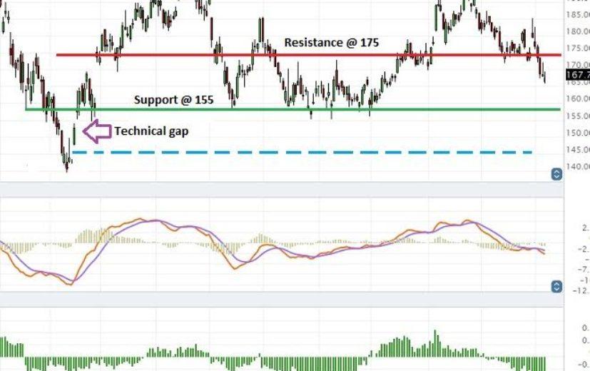 Baidu Stock Price: November 8th 2016