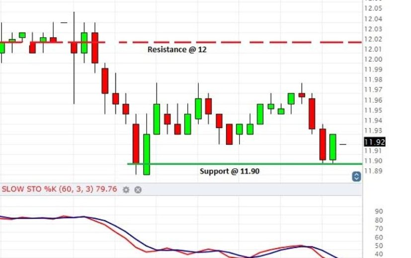F stock charts ford motor co interactive stock charts for Stock quote ford motor company