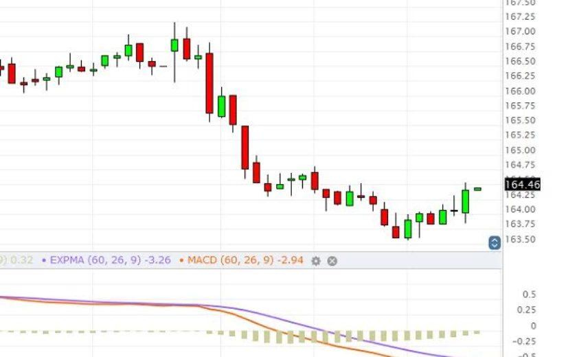 Baidu Stock Price: January 3rd 2017